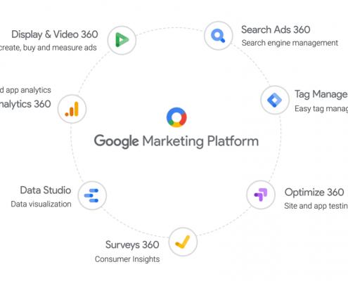 Google marketing plateforme