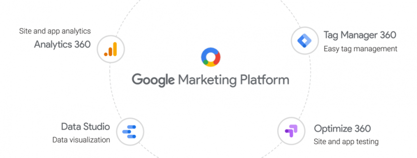 Google marketing plateforme